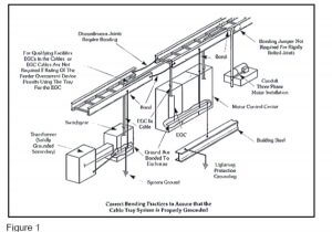 Equipment Grounding Conductors Cable Tray Systems moreover Lenguaje Ladder likewise 278 moreover Roofing glossary in addition The Ladder Of Inference. on ladder diagram
