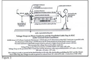 Equipment Grounding Conductors for Cable Tray Systems